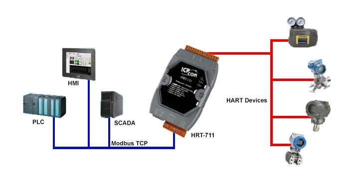 Aplicación HRT-711